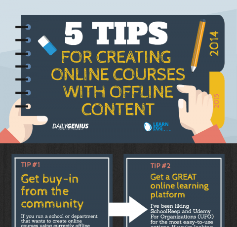 Creating Online Courses with Offline Material Infographic