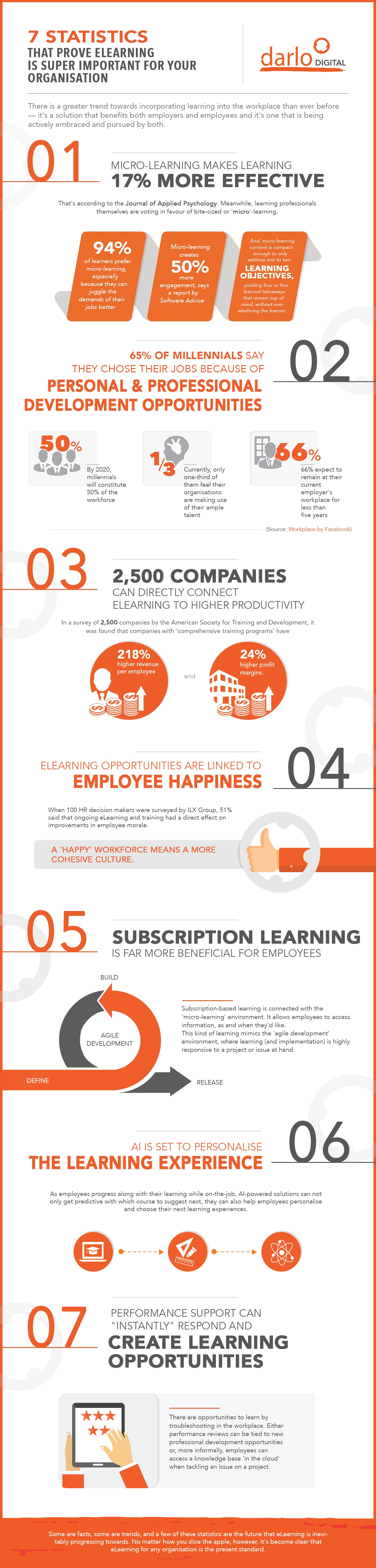 7 Statistics That Prove eLearning Is Super Important For Your Organisation