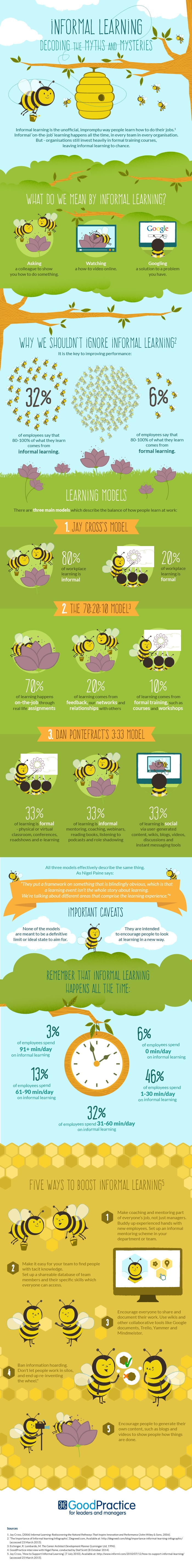 Decoding the Myths and Mysteries of Informal Learning Infographic