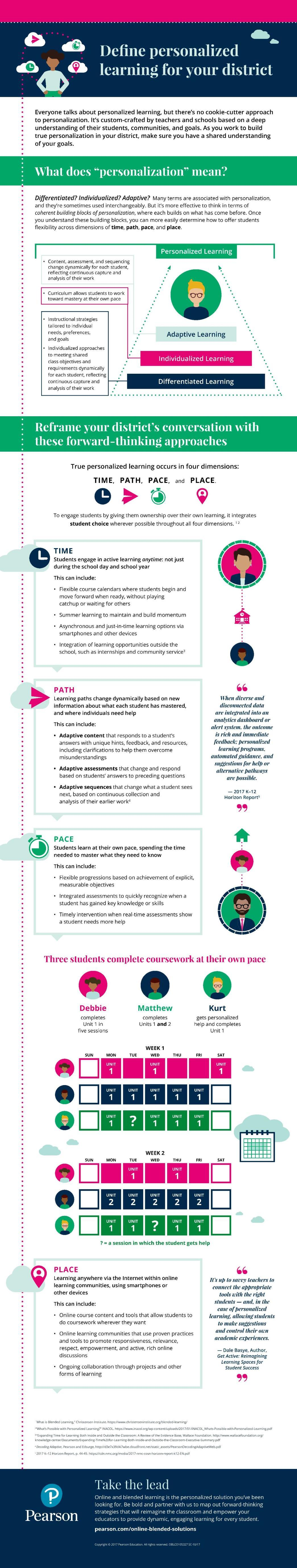 Defining Personalized Learning for Your District Infographic