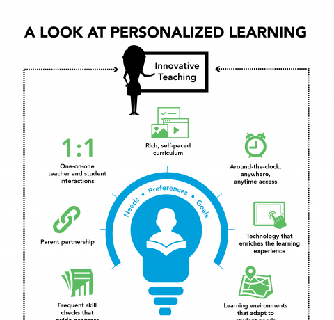 Defining Personalized Learning Infographic