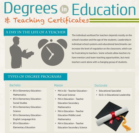 Degrees in Education and Teaching Certificates Infographic