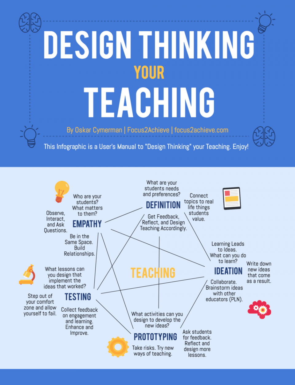 Design Thinking Your Teaching Infographic