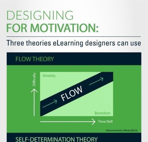 Designing eLearning for Motivation Infographic