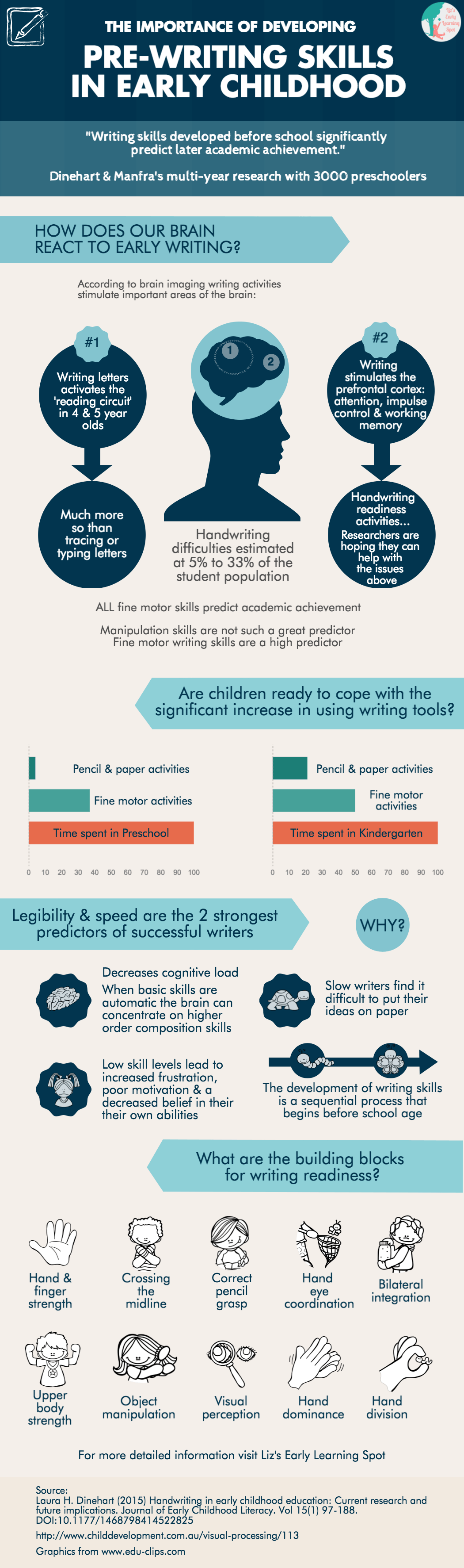 Developing Pre-Writing Skills in Early Childhood Infographic