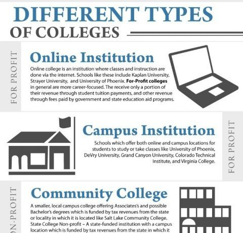 Types of Colleges Infographic Archives - e-Learning Infographics