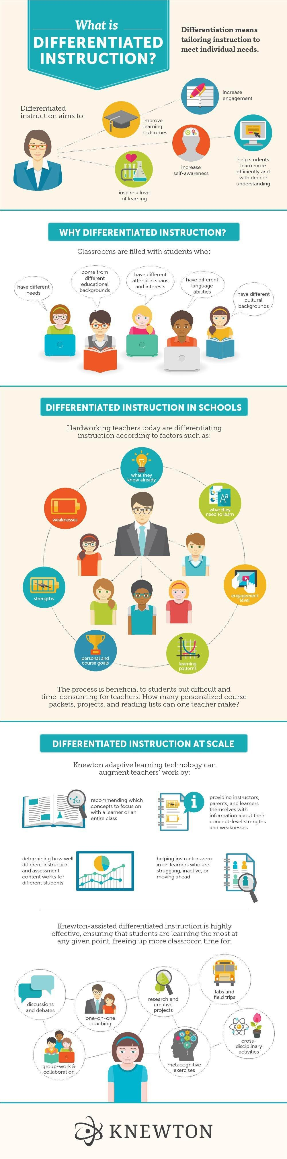 Differentiated Instruction and Adaptive Learning Infographic