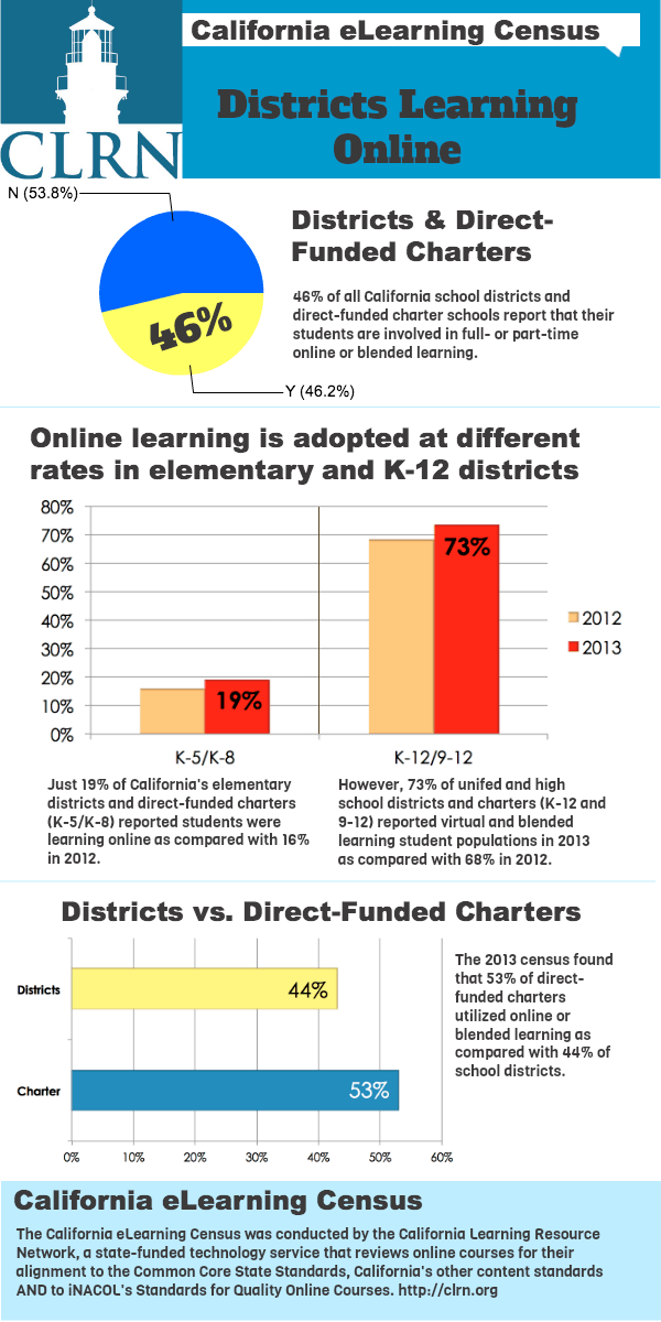Districts Learning Online Infographic