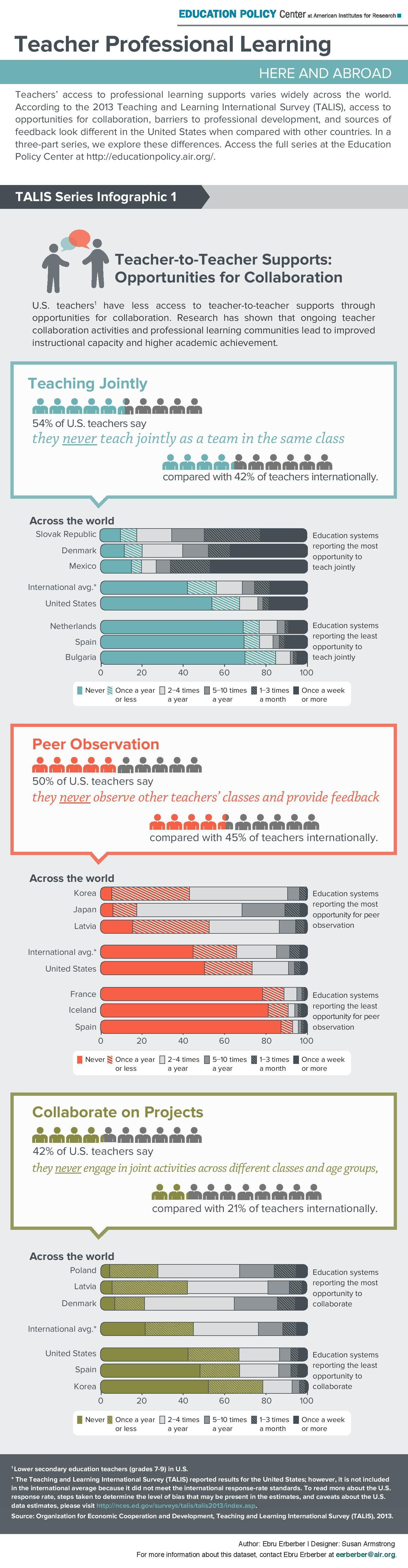 Do U.S. Teachers Learn from One Another? Infographic