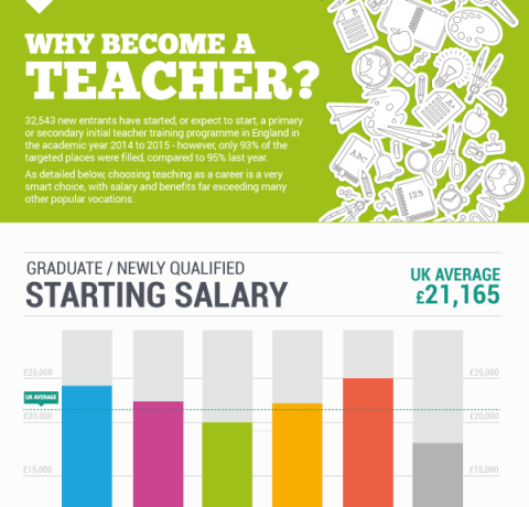 Why Become A Teacher Infographic E Learning Infographics