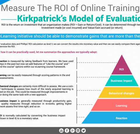 Measure The ROI of Online Training Using Kirkpatrick's Model of Evaluation Infographic