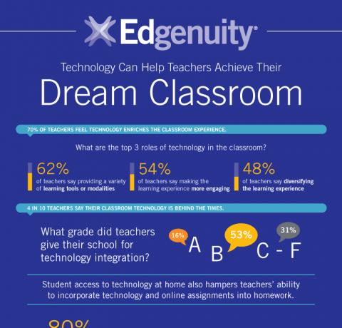 EdTech and Teachers' Dream Classroom Infographic