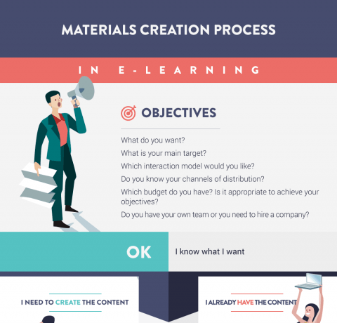 eLearning Materials Creation Process Infographic
