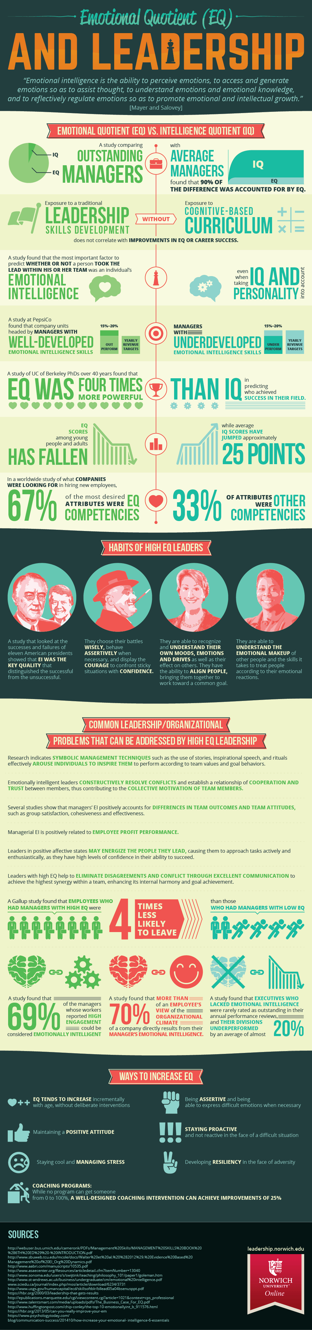 Emotional Intelligence and Leadership Infographic