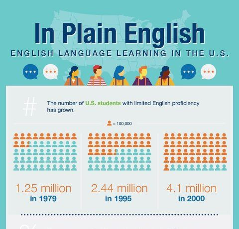 English Language Learning in the U.S. Infographic