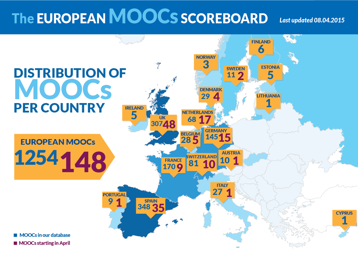 The European MOOCs Scoreboard Infographic