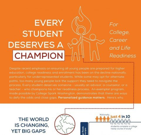 Every Student Deserves a Champion for College Infographic