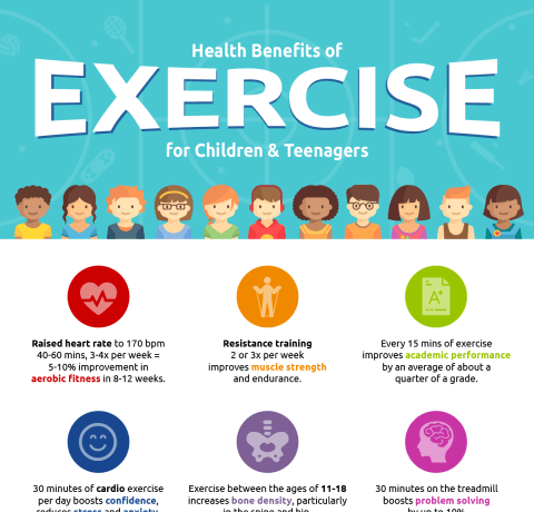 The Benefits Of Exercise for Children Infographic