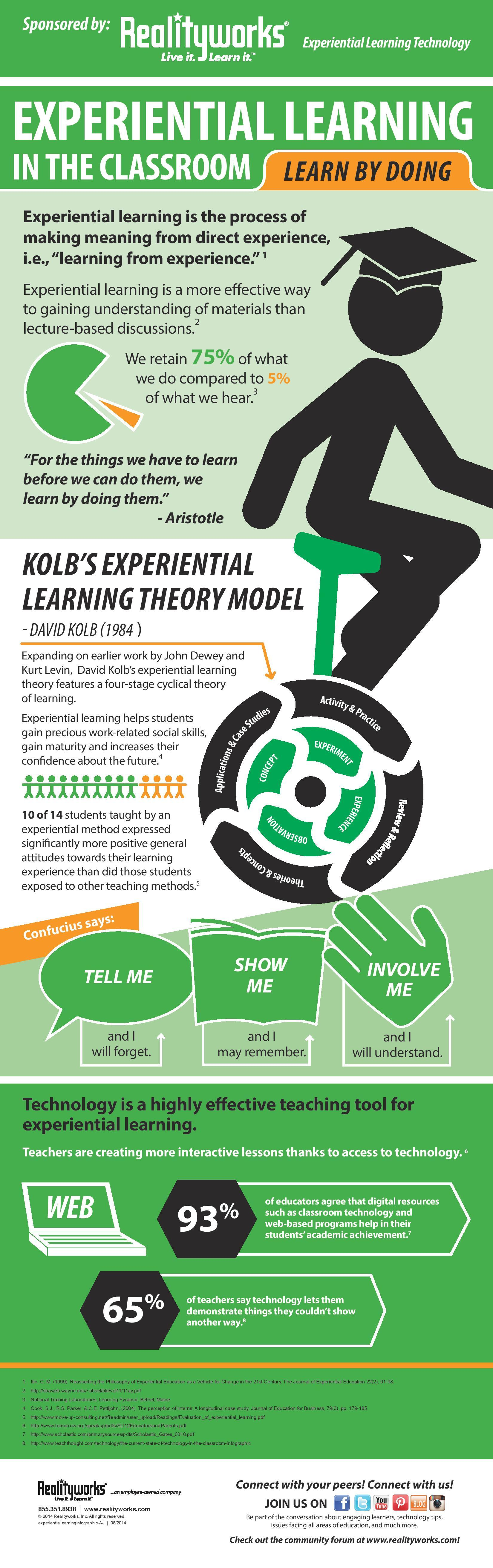 Experiential Learning in The Classroom Infographic