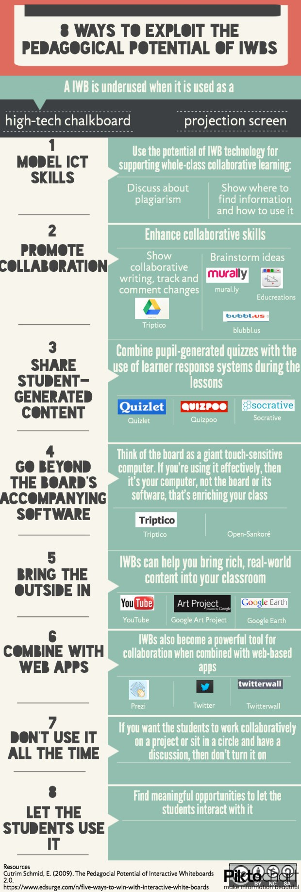 Exploiting the Pedacogical Potential of Interactive Whiteboards Infographic