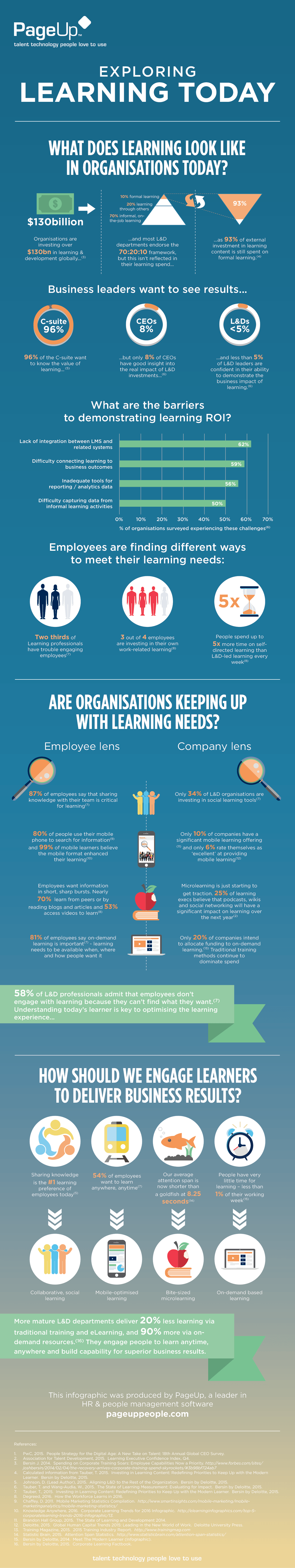 Exploring Corporate Learning Today Infographic