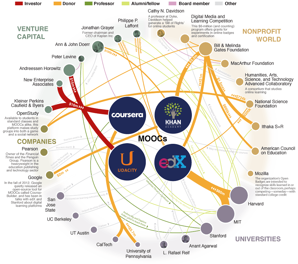 Exploring the MOOC Universe Infographic