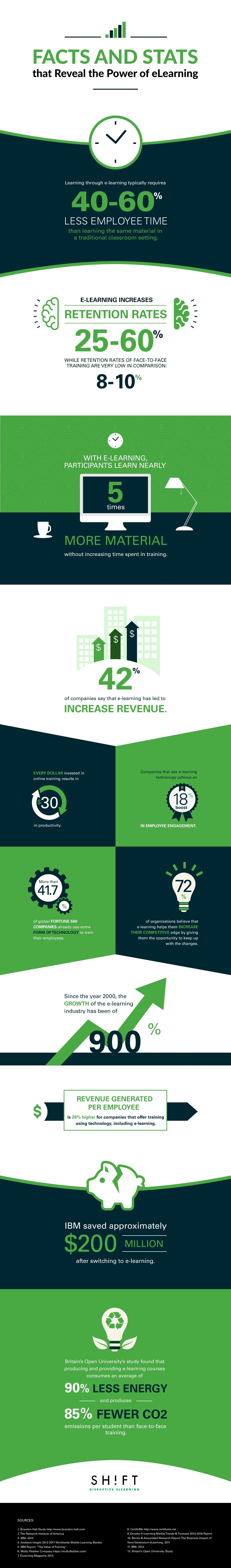 Facts and Stats that Reveal the Power of eLearning Infographic