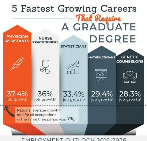 5 Fastest Growing Careers that Require a Graduate Degree Infographic