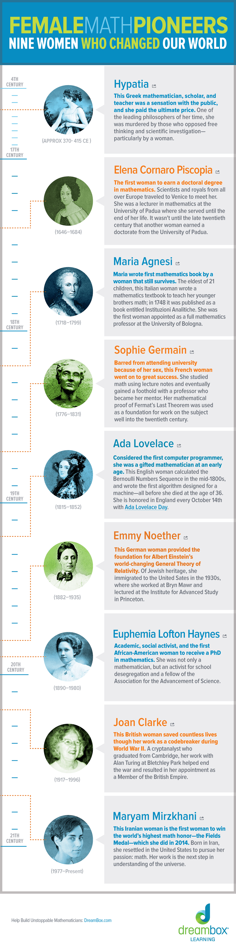 Female Math Pioneers Infographic