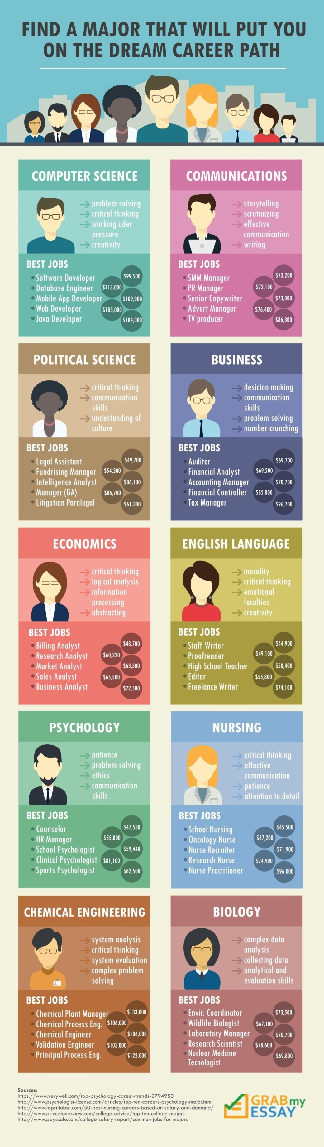 Find A Major That Will Put You On The Dream Career Path Infographic
