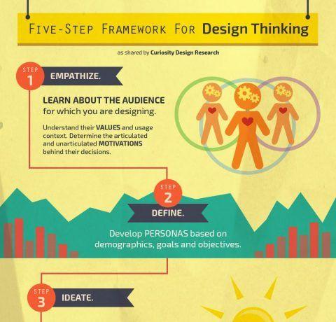 Five Step Framework for Design Thinking Infographic