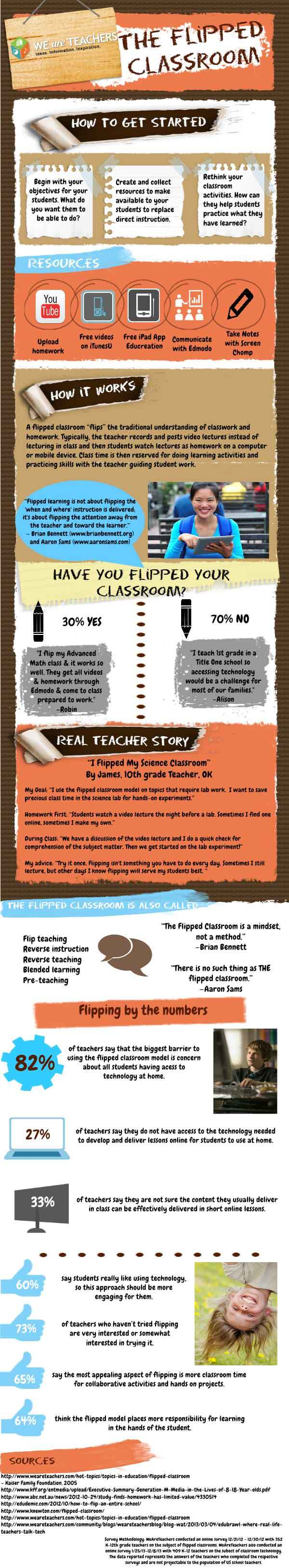 Flipping the Classroom Infographic