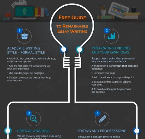 How to Write a Remarkable Essay Infographic