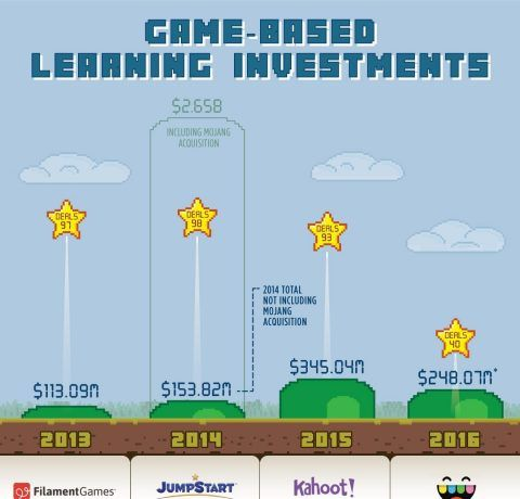 Game-based Learning Investments Infographic