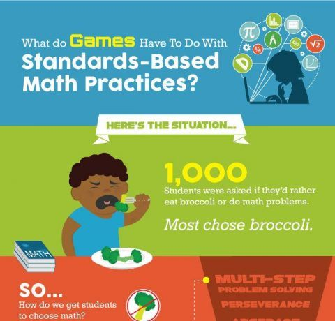 How Game-based Learning Can Support Strong Mathematical Practices Infographic