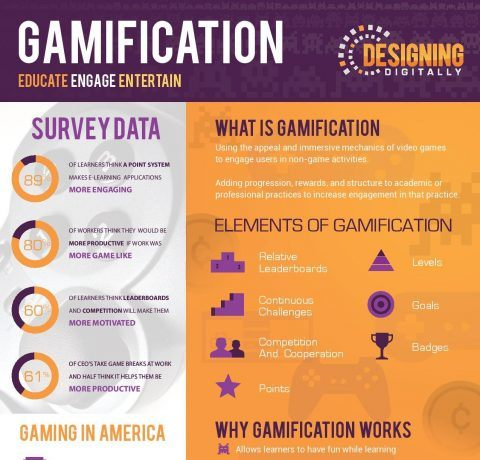 Gamification: Educate, Engage, Entertain Infographic