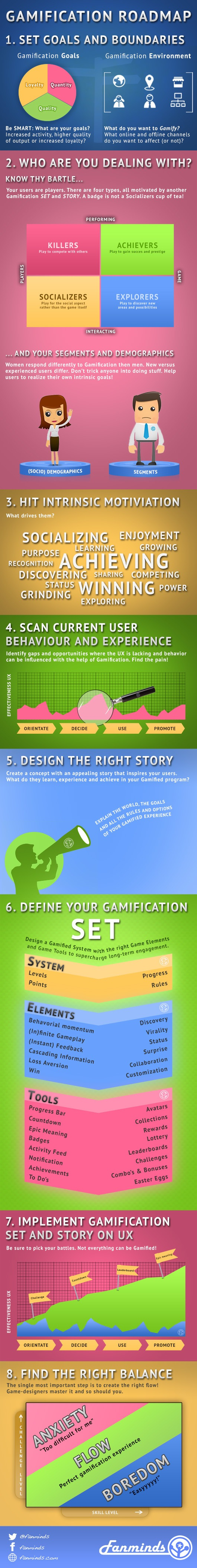 The Gamification Roadmap Infographic