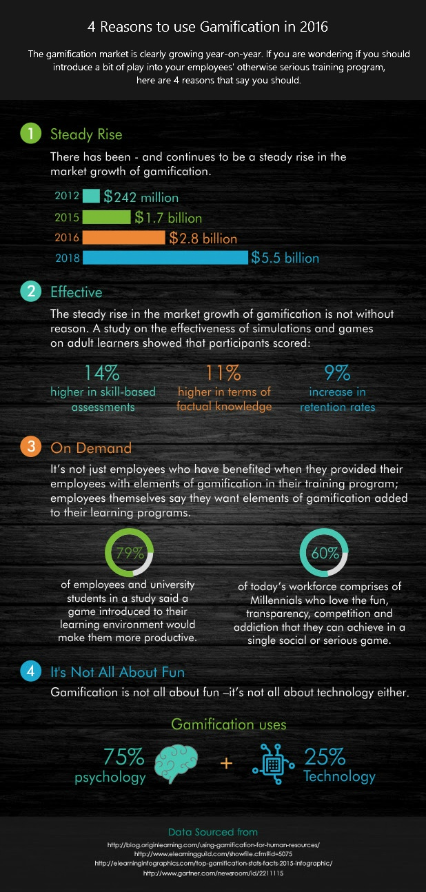4 Reasons to use Gamification in 2016 Infographic