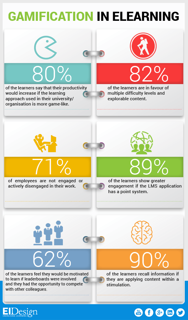 Gamification in eLearning Facts Infographic