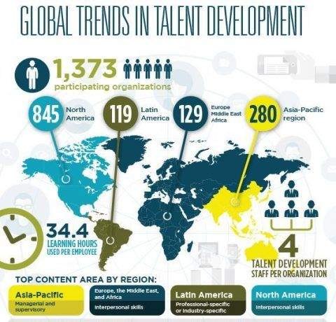 Global Trends in Talent Development Infographic
