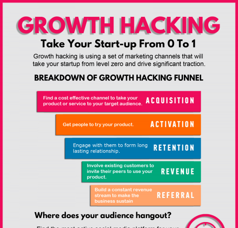 Your Definitive Guide to Growth Hacking Infographic