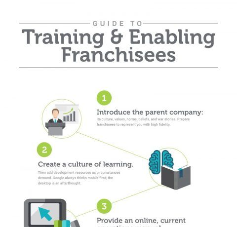 Training and Enabling Franchisees Infographic
