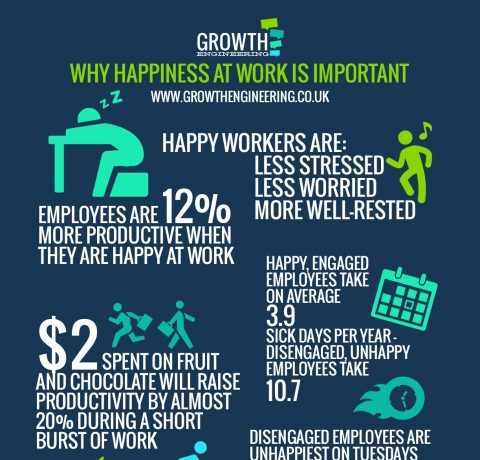 How Happiness Creates Engagement Infographic