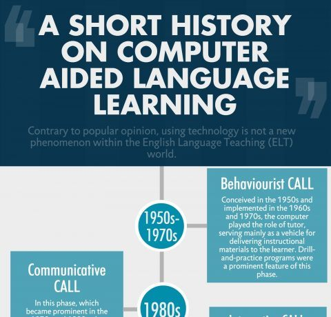History of Computer Aided Language Learning Infographic