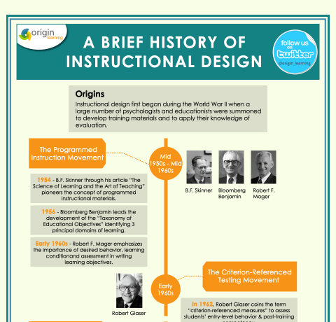 Instructional Design Theories Archives E Learning Infographics