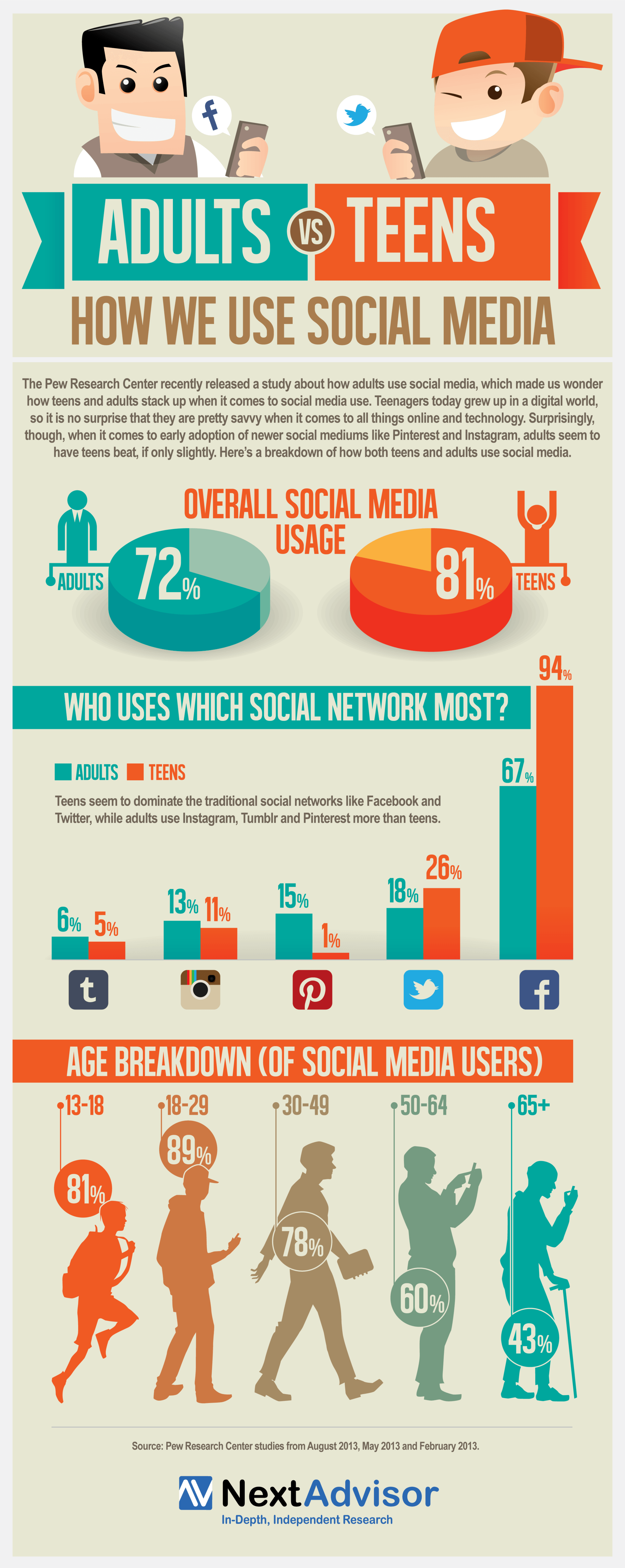 How Adults and Teens Use Social Media Infographic