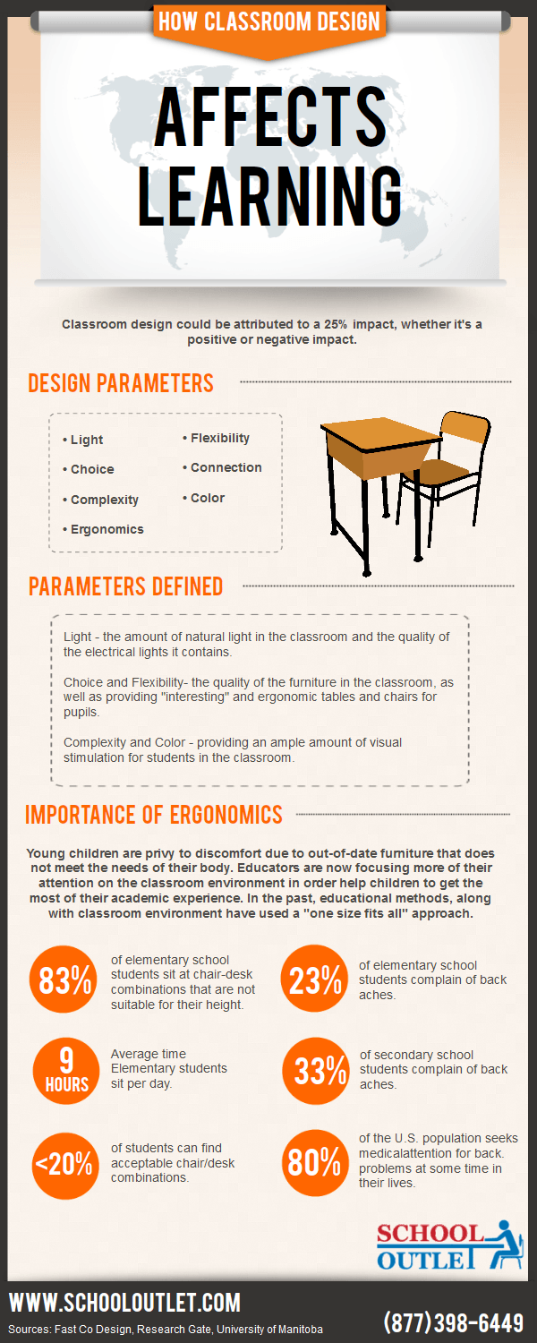 How Classroom Design Affects Learning Infographic