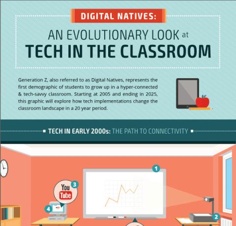 How Classroom Tech Evolves Infographic