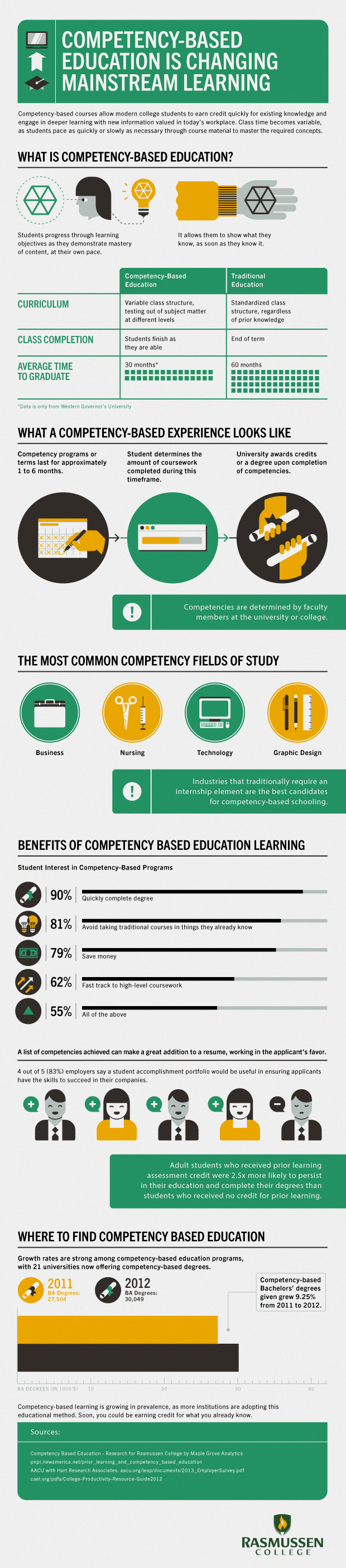 How Competency-Based Education is Changing Mainstream Learning Infographic