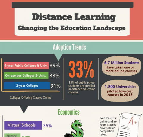 How Distance Learning Is Changing The Educational ...